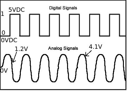 analog digital