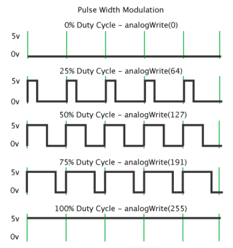 pwm cycle