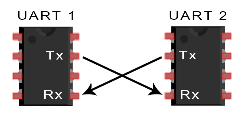 uart basic connection