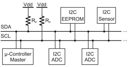 i2c network
