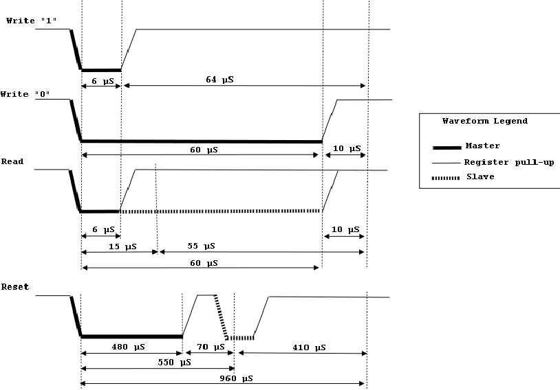 1wire waveform